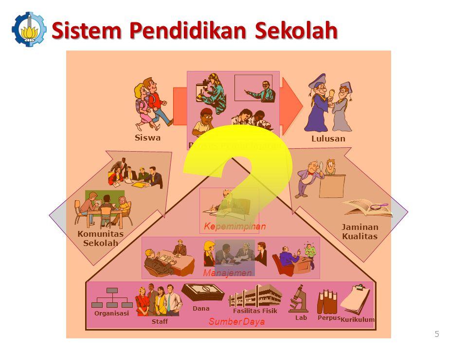 Sistem Pendidikan Sekolah