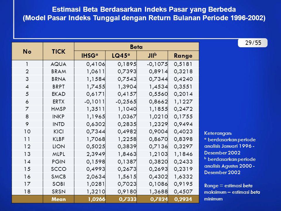 Estimasi Beta Berdasarkan Indeks Pasar yang Berbeda