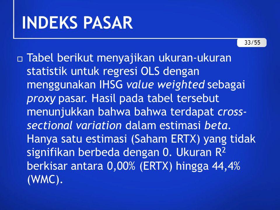 INDEKS PASAR 33/55.