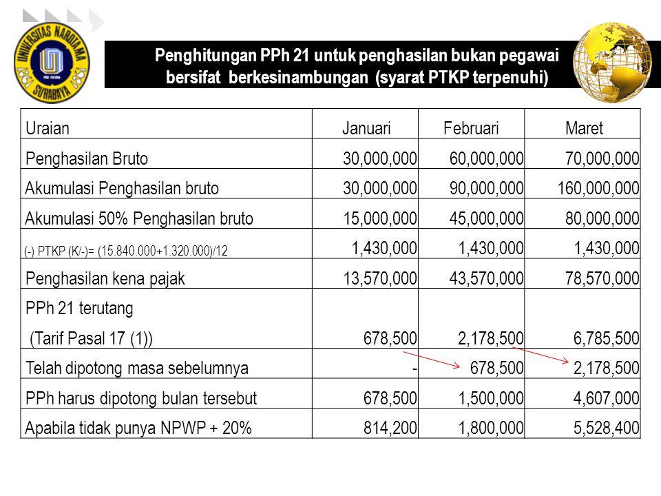 Akumulasi Penghasilan bruto 90,000,000 160,000,000