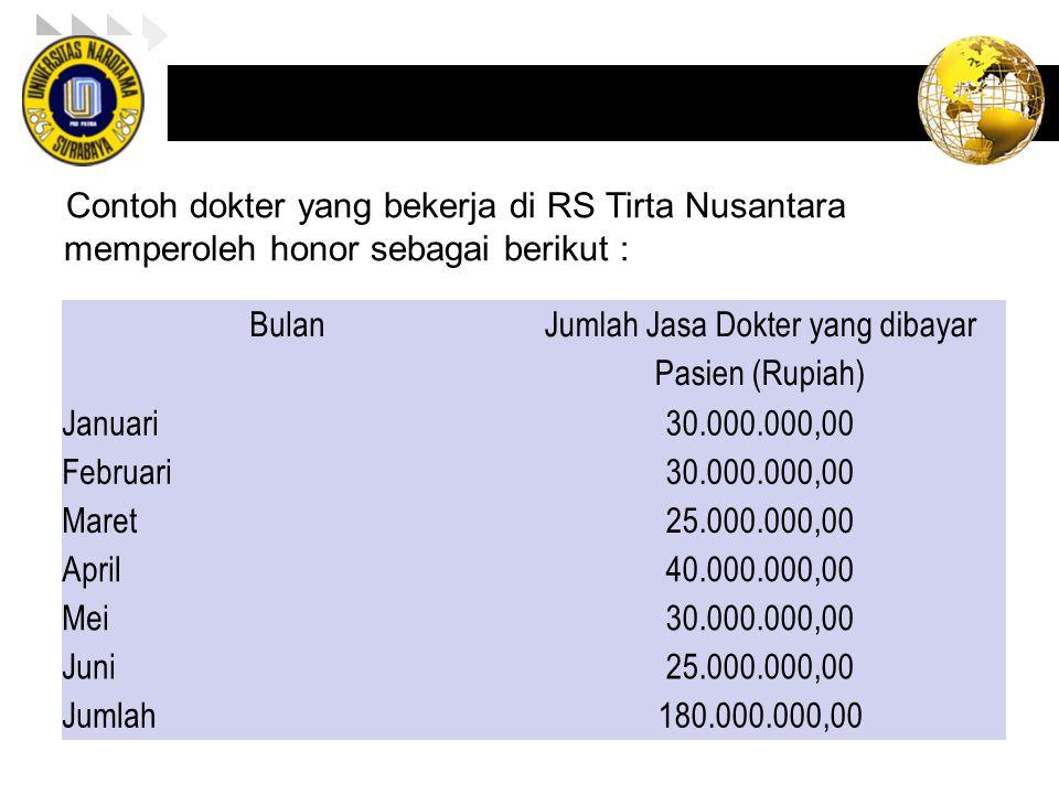 Jumlah Jasa Dokter yang dibayar Pasien (Rupiah)
