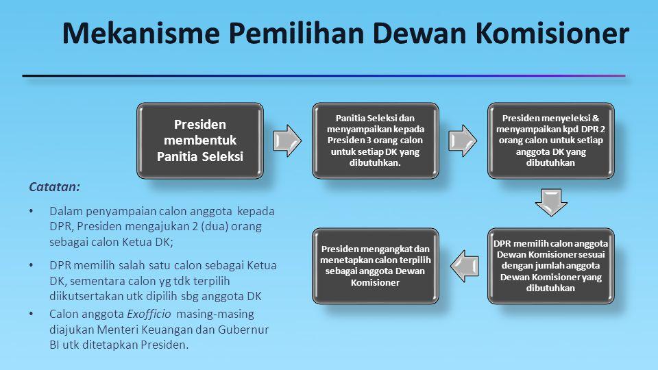 Mekanisme Pemilihan Dewan Komisioner