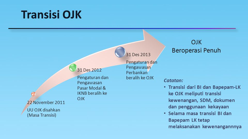 Transisi OJK OJK Beroperasi Penuh Catatan: