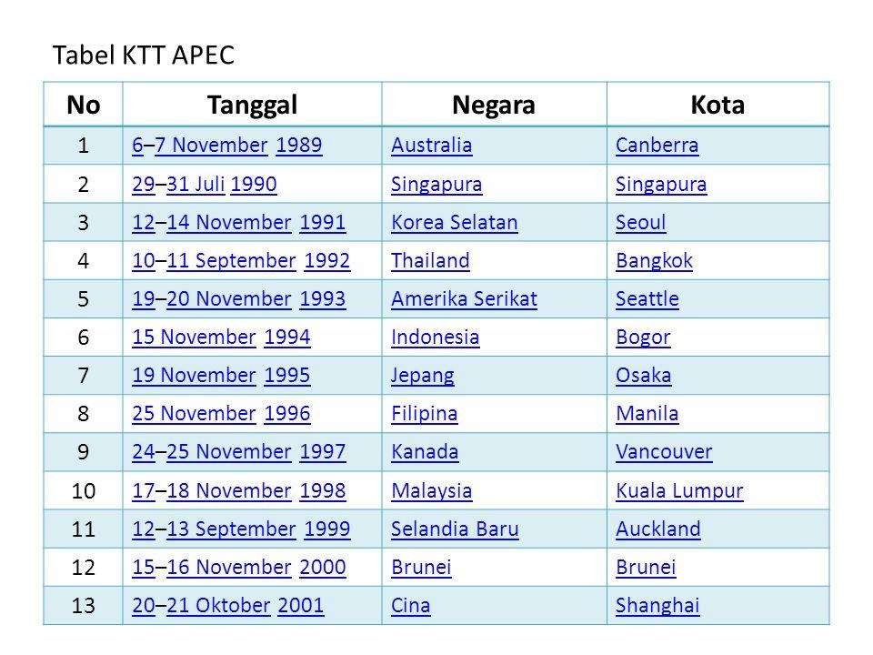 Tabel KTT APEC No Tanggal Negara Kota 1 2 3 4 5 6 7 8 9 10 11 12 13