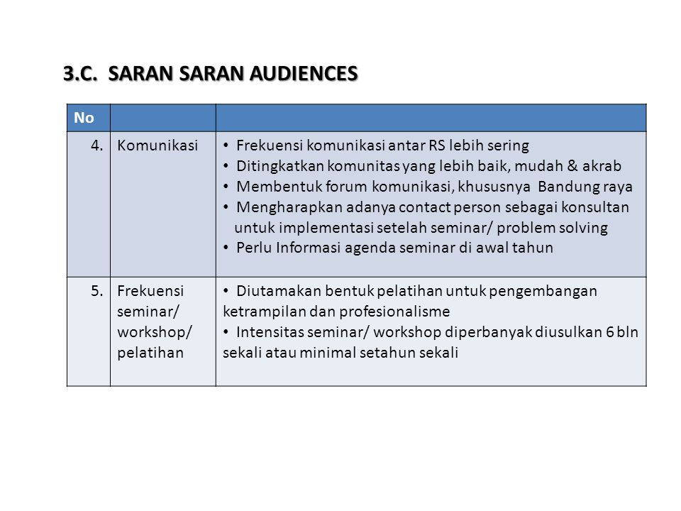 3.C. SARAN SARAN AUDIENCES