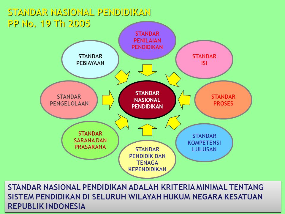 STANDAR NASIONAL PENDIDIKAN PP No. 19 Th 2005