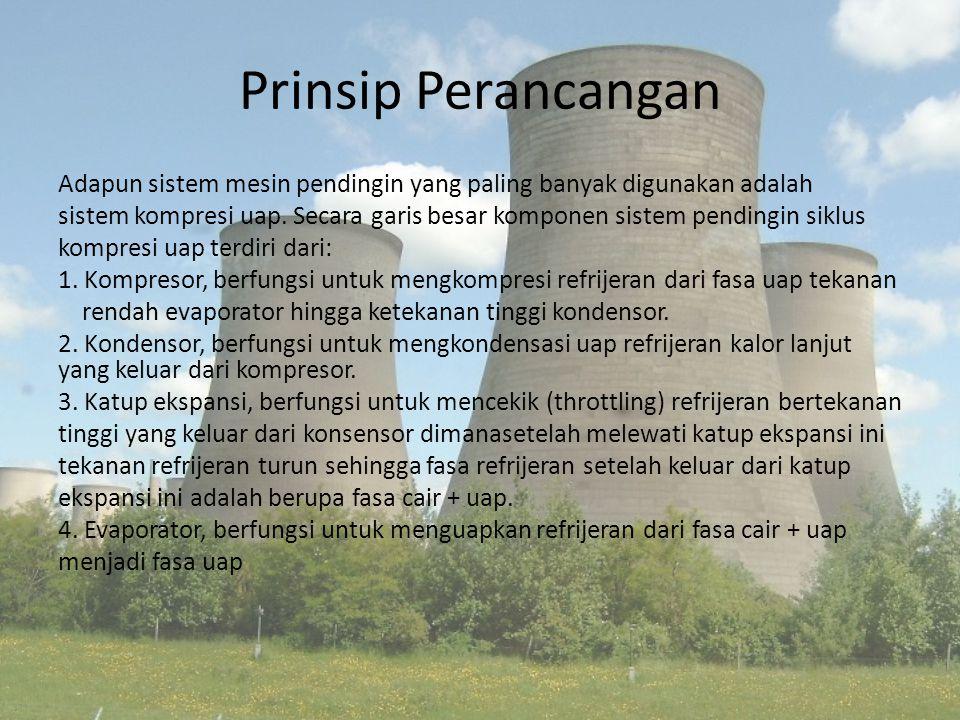 Prinsip Perancangan