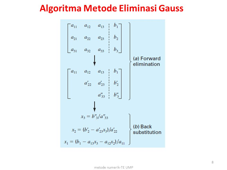 Algoritma Metode Eliminasi Gauss