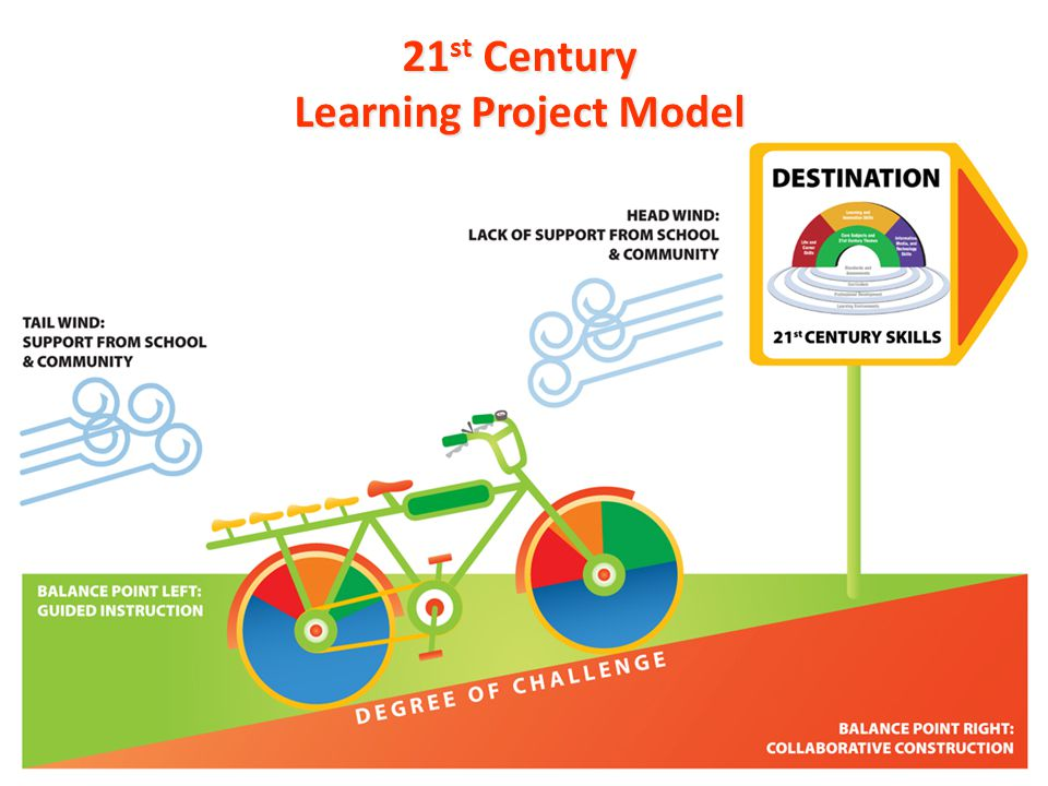 21st Century Learning Project Model