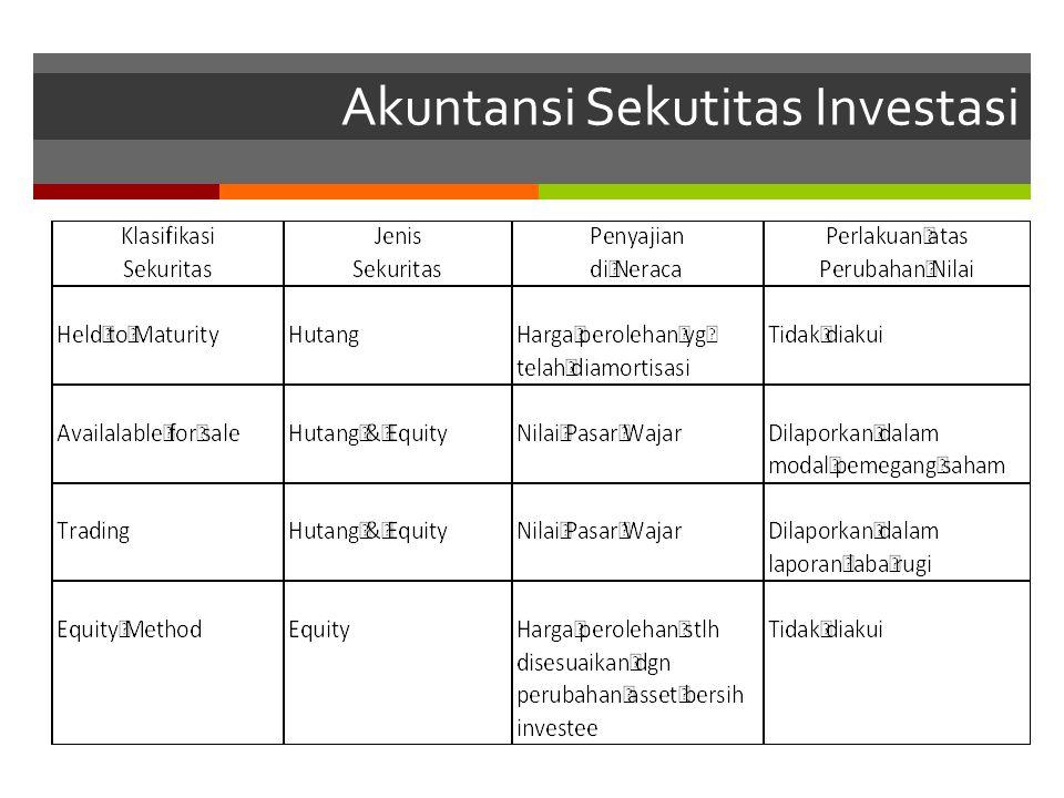 Akuntansi Sekutitas Investasi