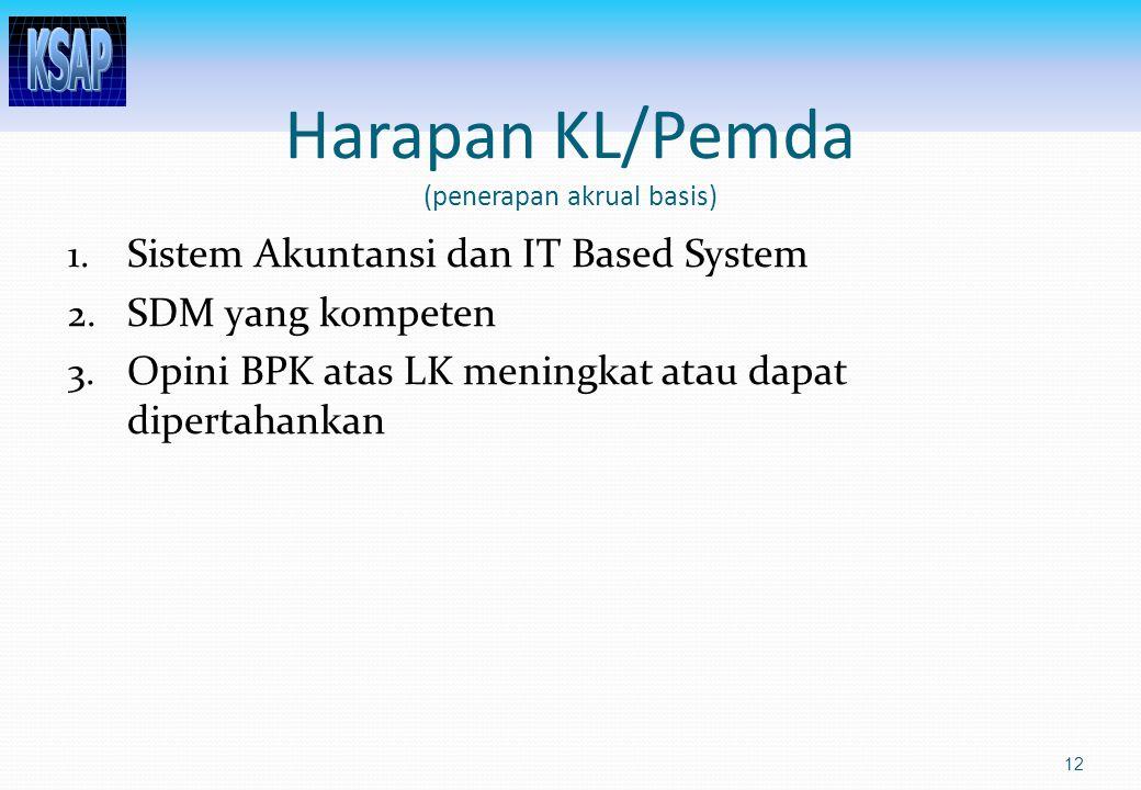 Harapan KL/Pemda (penerapan akrual basis)
