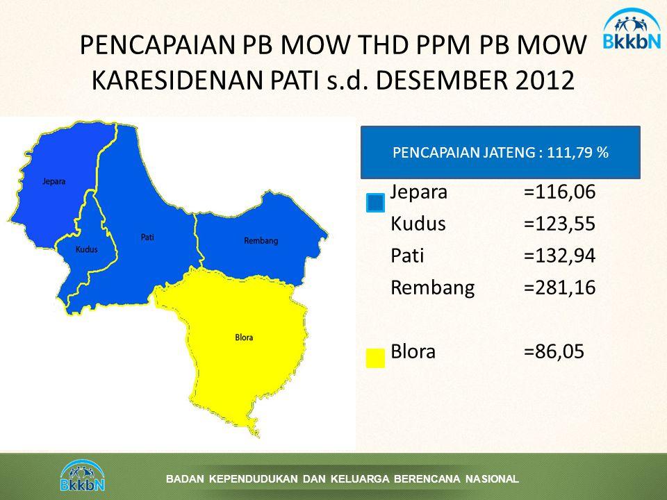 PENCAPAIAN PB MOW THD PPM PB MOW KARESIDENAN PATI s.d. DESEMBER 2012