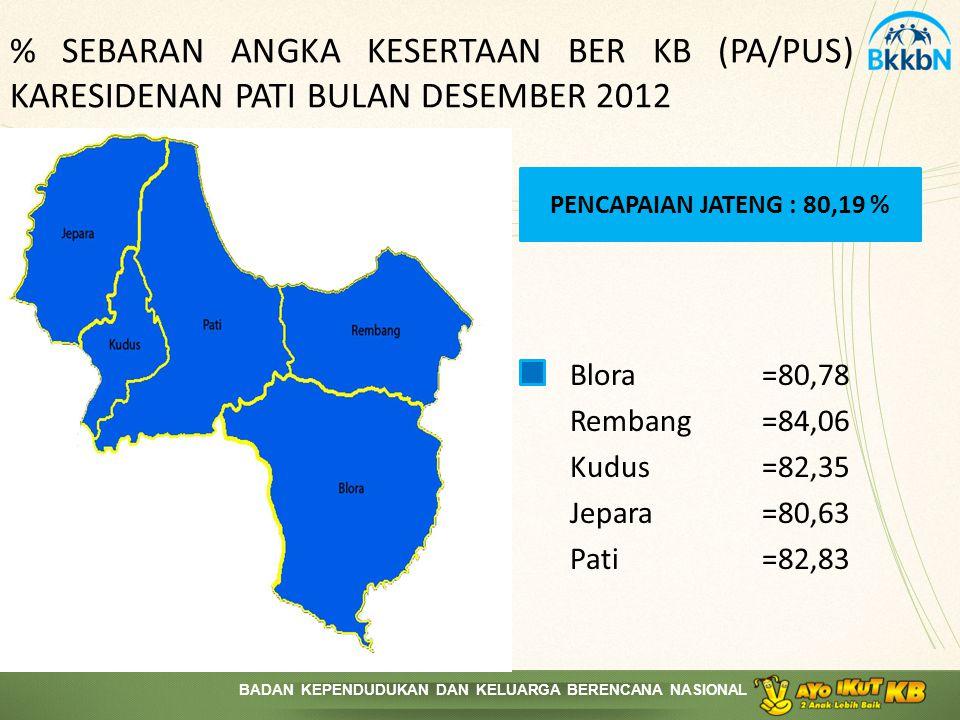 % SEBARAN ANGKA KESERTAAN BER KB (PA/PUS) KARESIDENAN PATI BULAN DESEMBER 2012