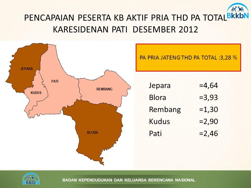 PA PRIA JATENG THD PA TOTAL :3,28 %
