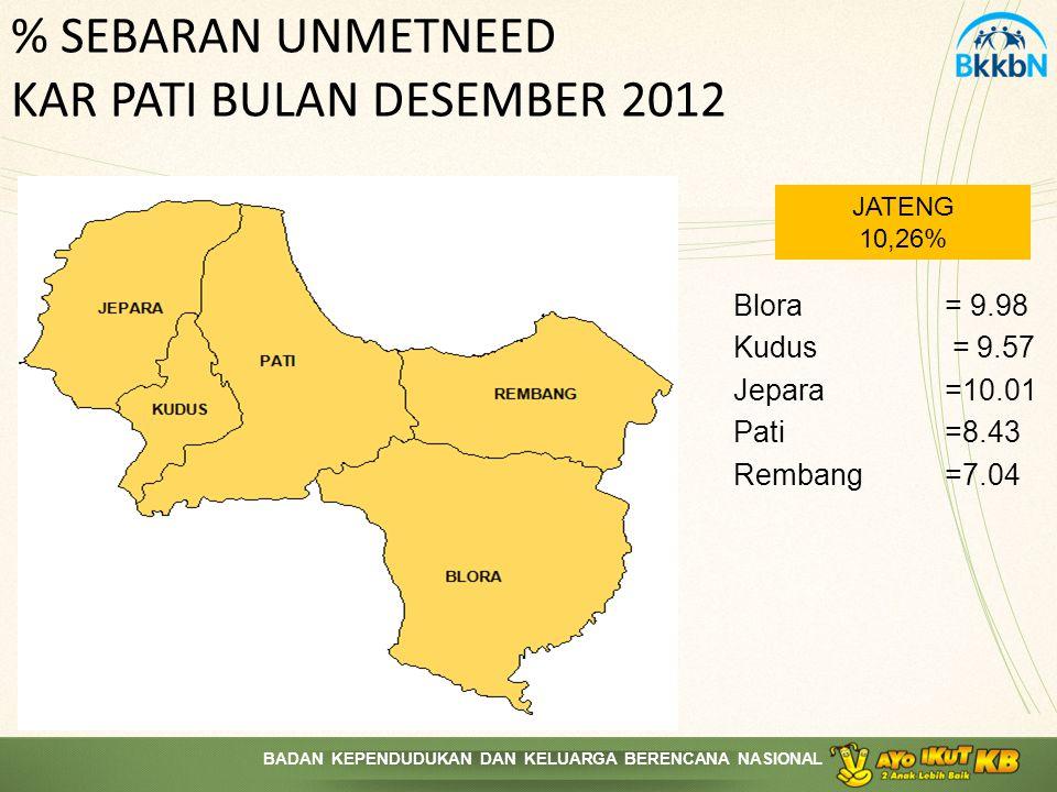 % SEBARAN UNMETNEED KAR PATI BULAN DESEMBER 2012