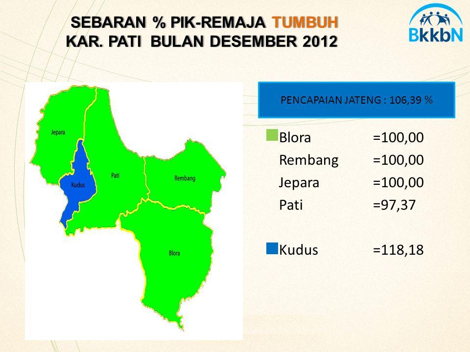 SEBARAN % PIK-REMAJA TUMBUH KAR. PATI BULAN DESEMBER 2012