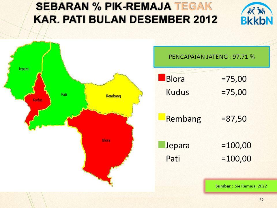 SEBARAN % PIK-REMAJA TEGAK KAR. PATI BULAN DESEMBER 2012