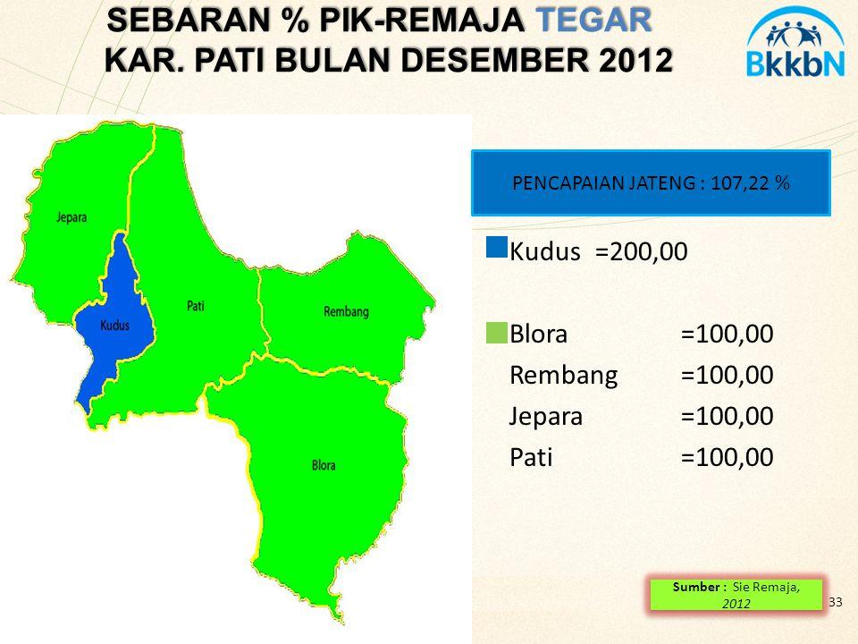 SEBARAN % PIK-REMAJA TEGAR KAR. PATI BULAN DESEMBER 2012