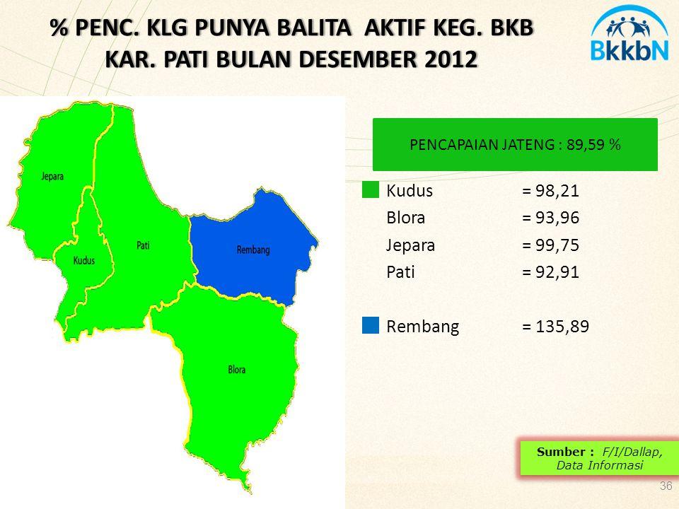 % PENC. KLG PUNYA BALITA AKTIF KEG. BKB KAR. PATI BULAN DESEMBER 2012