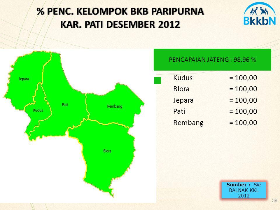 % PENC. KELOMPOK BKB PARIPURNA KAR. PATI DESEMBER 2012
