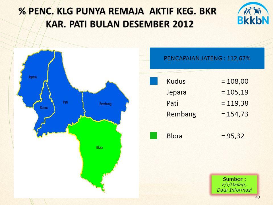 % PENC. KLG PUNYA REMAJA AKTIF KEG. BKR KAR. PATI BULAN DESEMBER 2012
