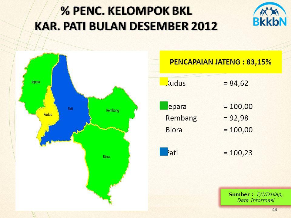 % PENC. KELOMPOK BKL KAR. PATI BULAN DESEMBER 2012
