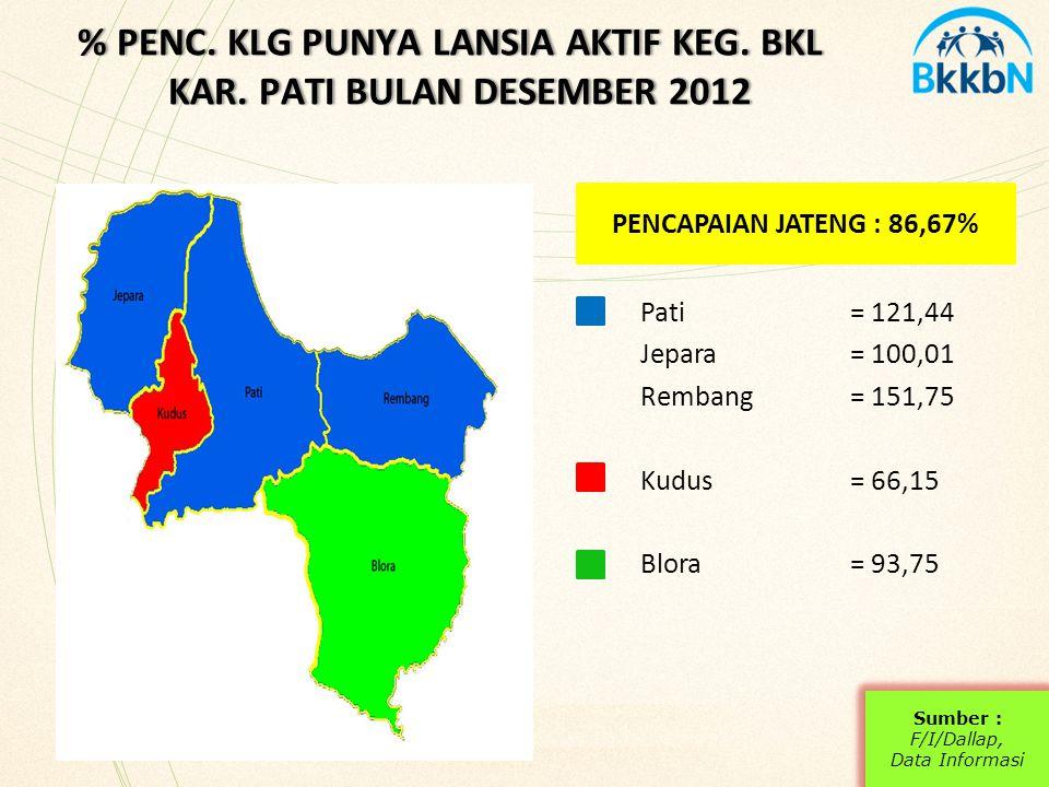 % PENC. KLG PUNYA LANSIA AKTIF KEG. BKL KAR. PATI BULAN DESEMBER 2012
