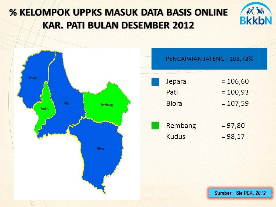 % KELOMPOK UPPKS MASUK DATA BASIS ONLINE KAR. PATI BULAN DESEMBER 2012
