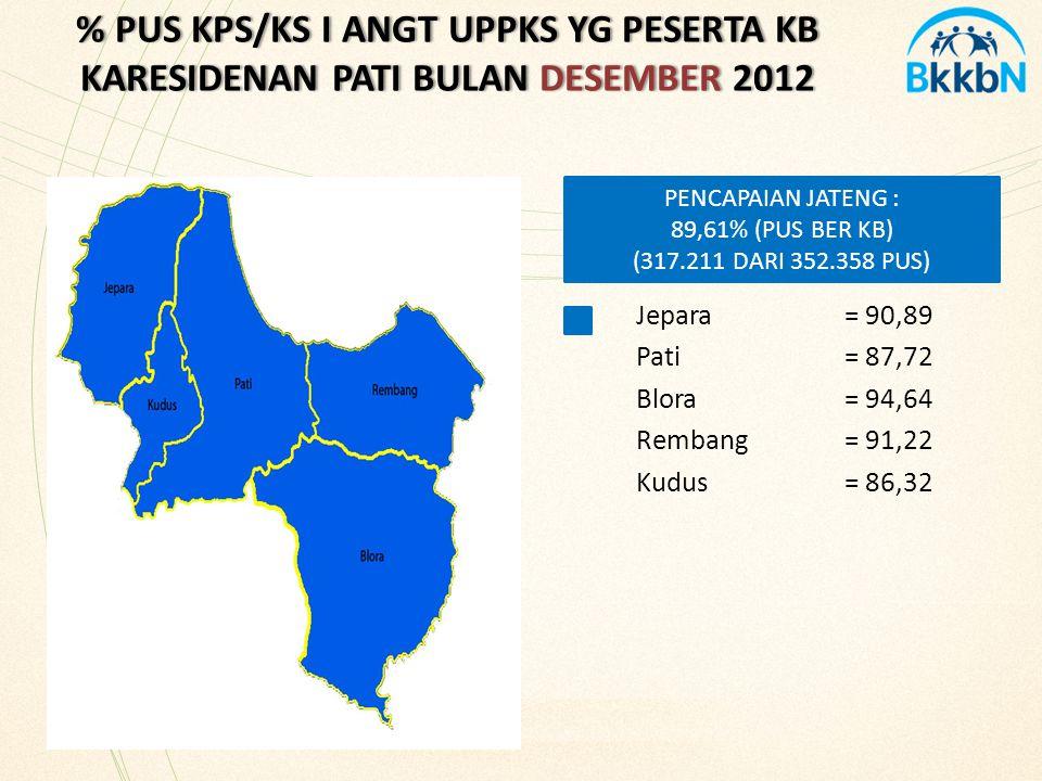 % PUS KPS/KS I ANGT UPPKS YG PESERTA KB KARESIDENAN PATI BULAN DESEMBER 2012
