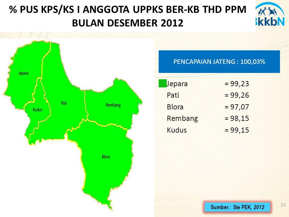 % PUS KPS/KS I ANGGOTA UPPKS BER-KB THD PPM BULAN DESEMBER 2012