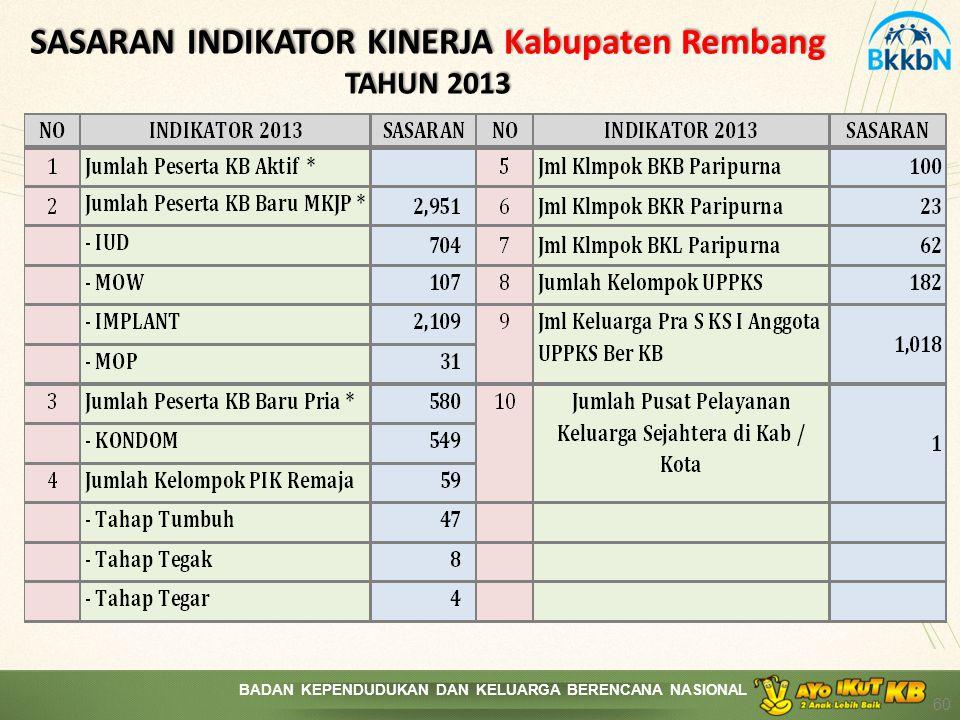 SASARAN INDIKATOR KINERJA Kabupaten Rembang TAHUN 2013
