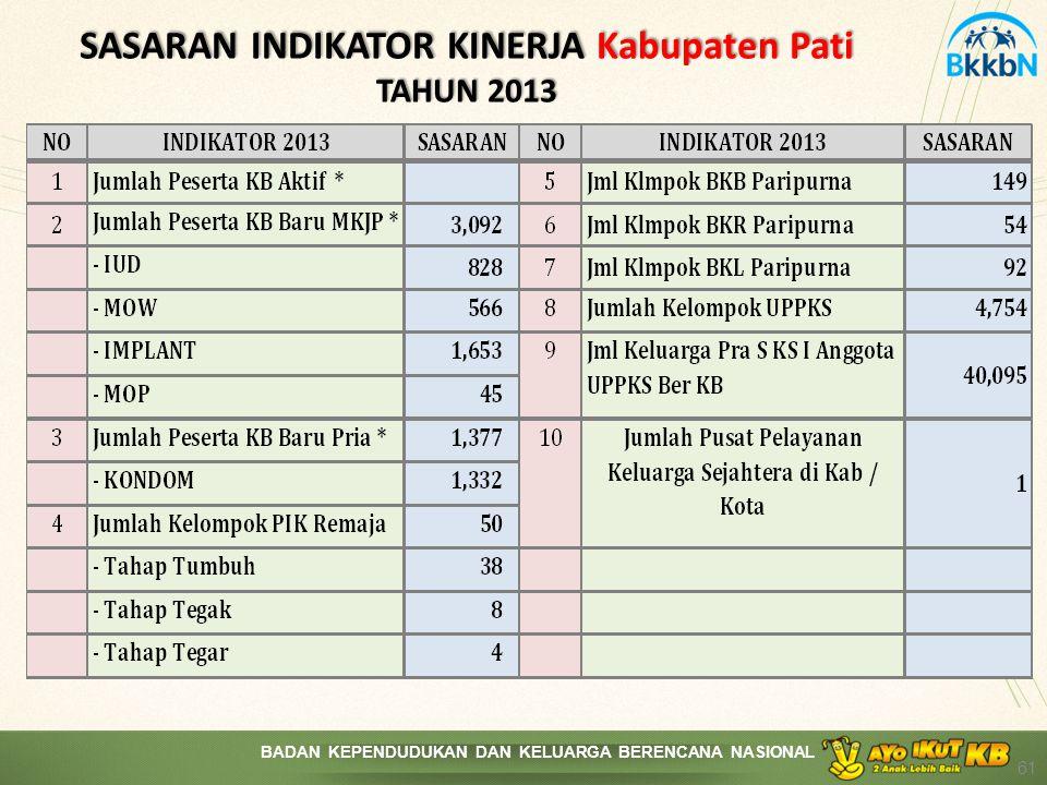 SASARAN INDIKATOR KINERJA Kabupaten Pati TAHUN 2013