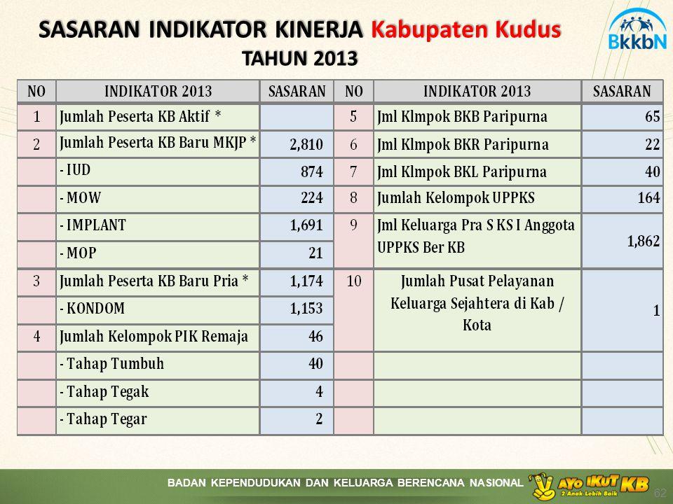 SASARAN INDIKATOR KINERJA Kabupaten Kudus TAHUN 2013