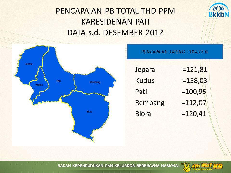 PENCAPAIAN PB TOTAL THD PPM KARESIDENAN PATI DATA s.d. DESEMBER 2012