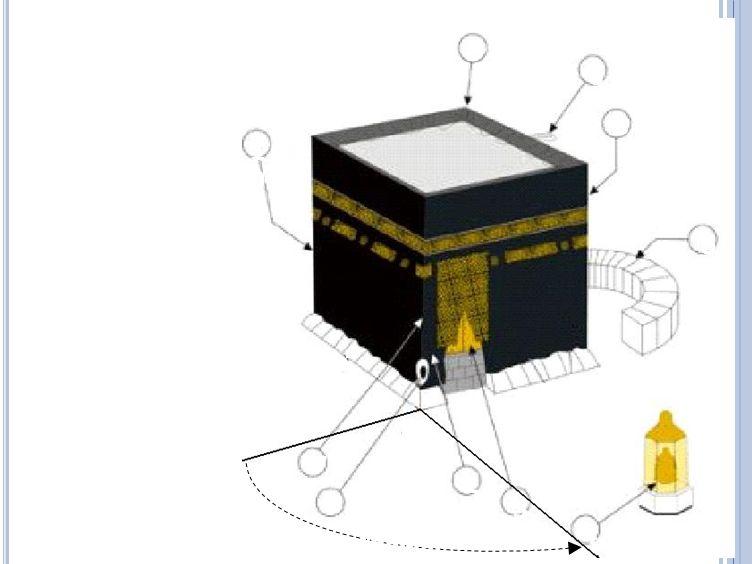 1 2. 3. 4. 5. 6. 7. 8. 9. 10. Hajar Aswad (batu hitam) Multazam. Pintu Ka'bah. Maqam Ibrahim (pijakan)