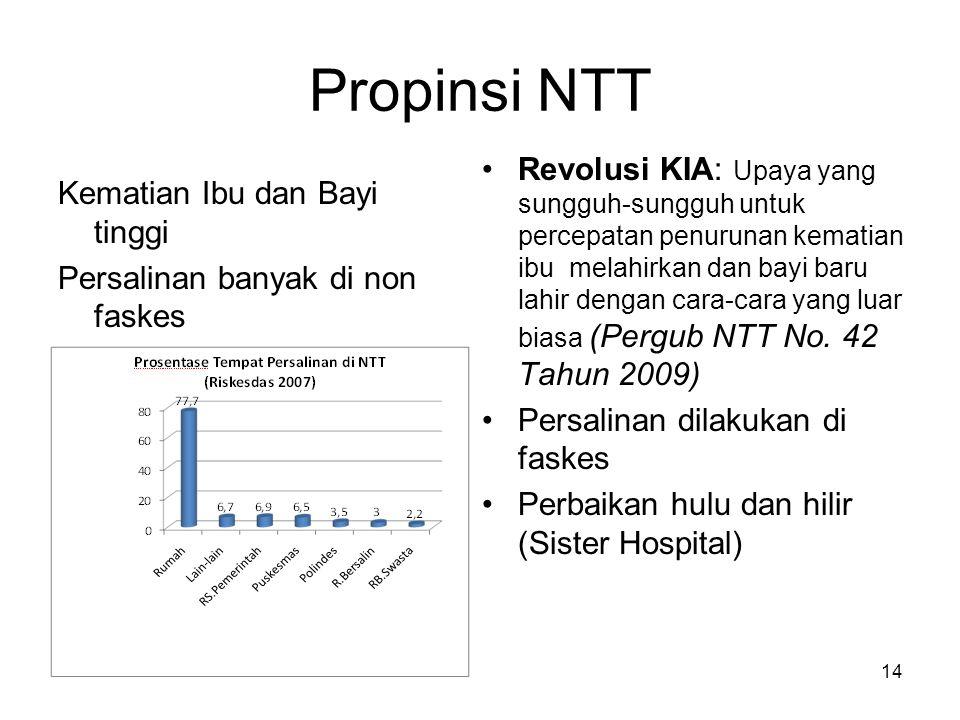 Propinsi NTT