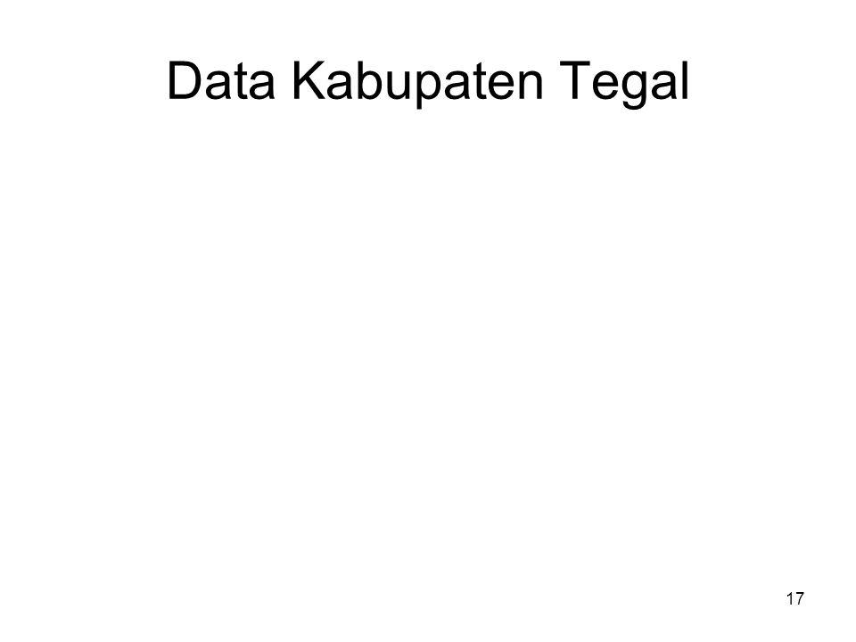 Data Kabupaten Tegal