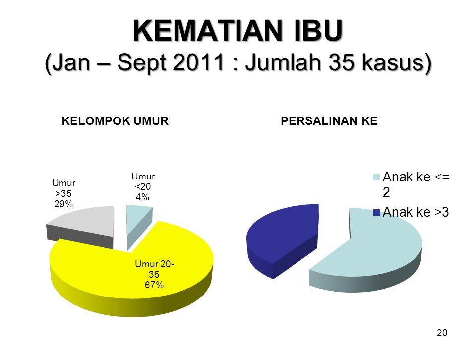 KEMATIAN IBU (Jan – Sept 2011 : Jumlah 35 kasus)