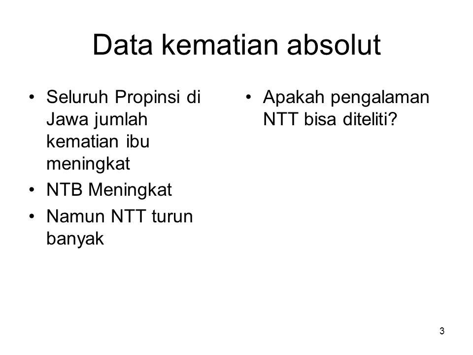 Data kematian absolut Seluruh Propinsi di Jawa jumlah kematian ibu meningkat. NTB Meningkat. Namun NTT turun banyak.