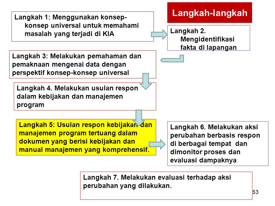 Langkah-langkah Langkah 1: Menggunakan konsep-konsep universal untuk memahami masalah yang terjadi di KIA.