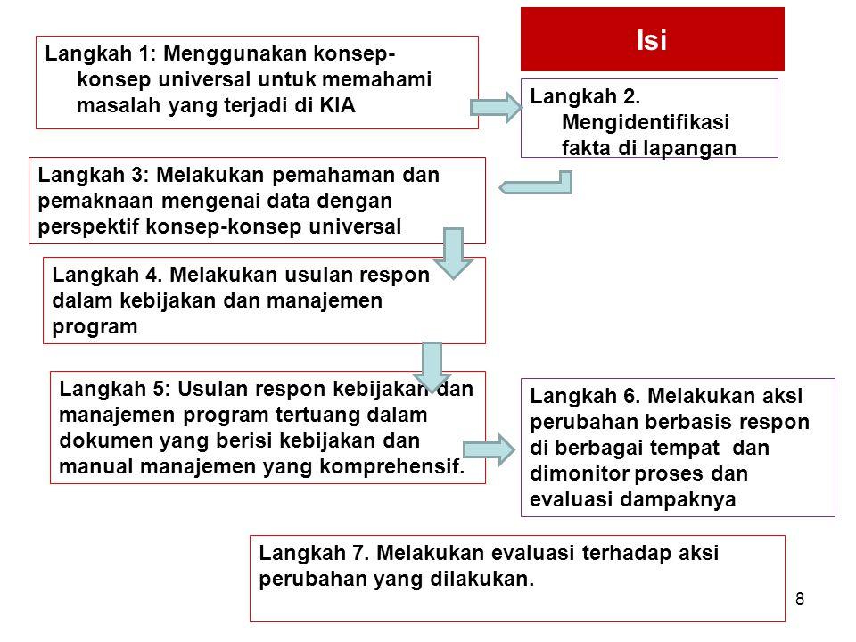 Isi Langkah 1: Menggunakan konsep-konsep universal untuk memahami masalah yang terjadi di KIA. Langkah 2. Mengidentifikasi fakta di lapangan.