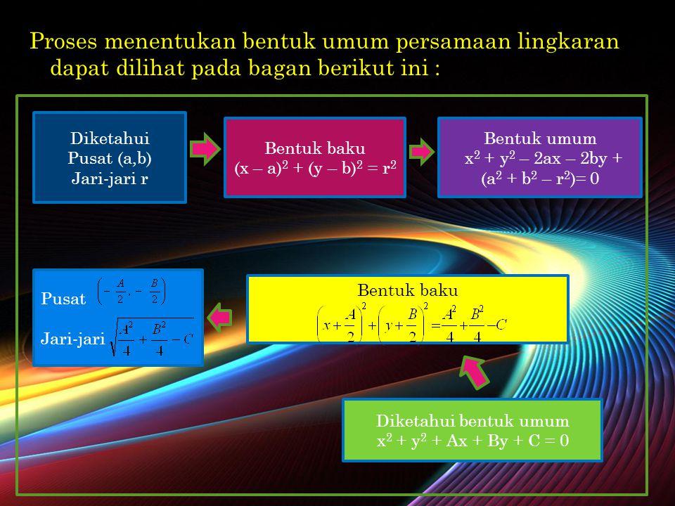 Proses menentukan bentuk umum persamaan lingkaran dapat dilihat pada bagan berikut ini :