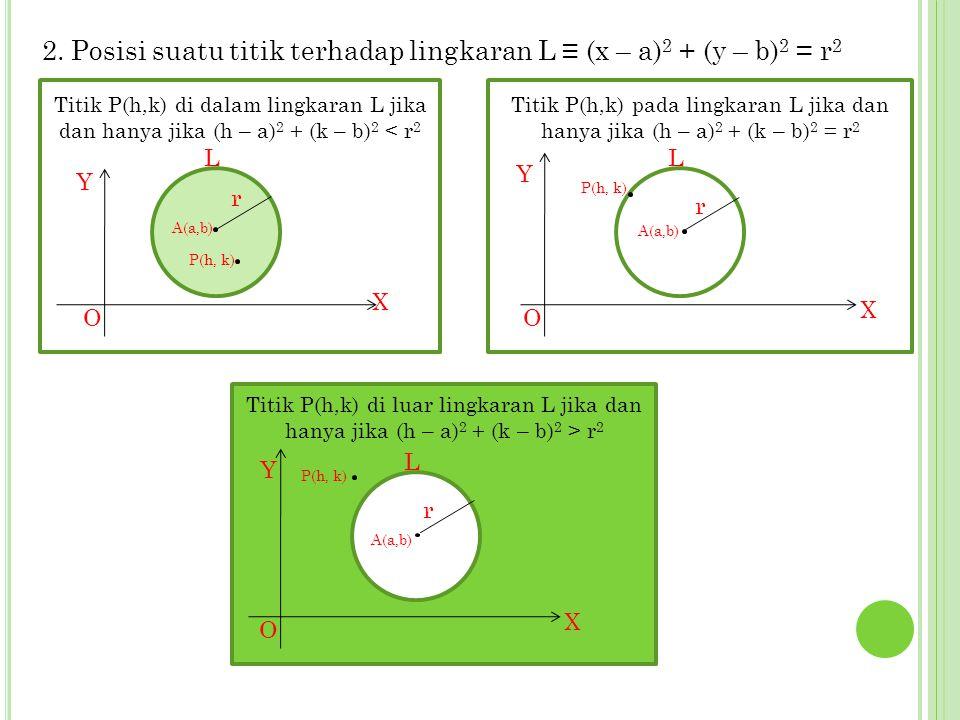 2. Posisi suatu titik terhadap lingkaran L ≡ (x – a)2 + (y – b)2 = r2