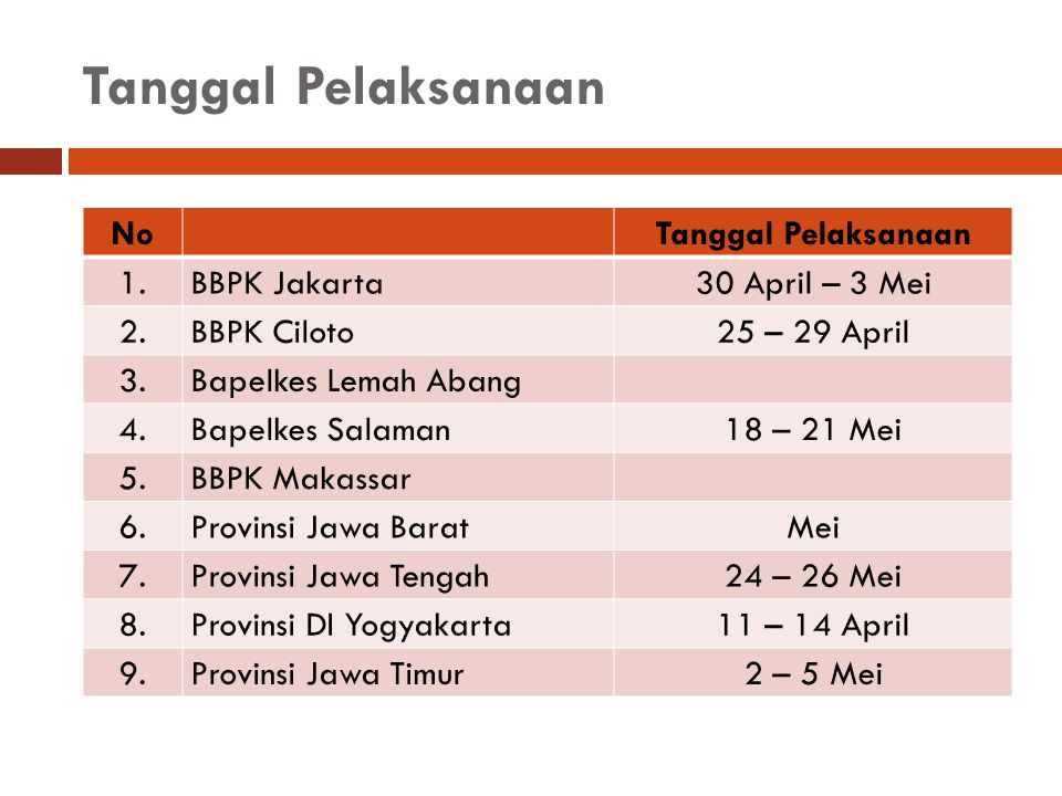 Tanggal Pelaksanaan No Tanggal Pelaksanaan 1. BBPK Jakarta
