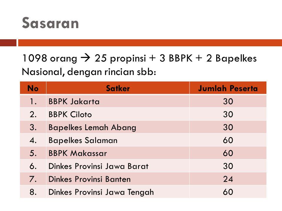 Sasaran 1098 orang  25 propinsi + 3 BBPK + 2 Bapelkes Nasional, dengan rincian sbb: No. Satker.