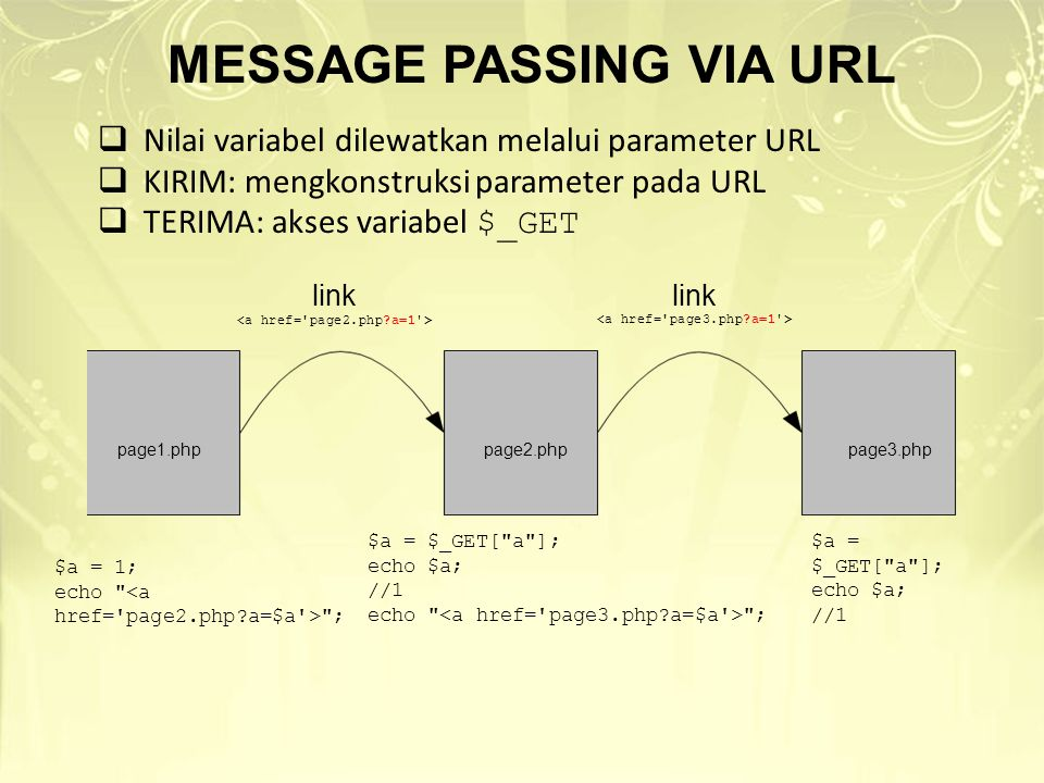 MESSAGE PASSING VIA URL