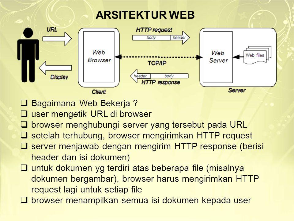 ARSITEKTUR WEB Bagaimana Web Bekerja user mengetik URL di browser