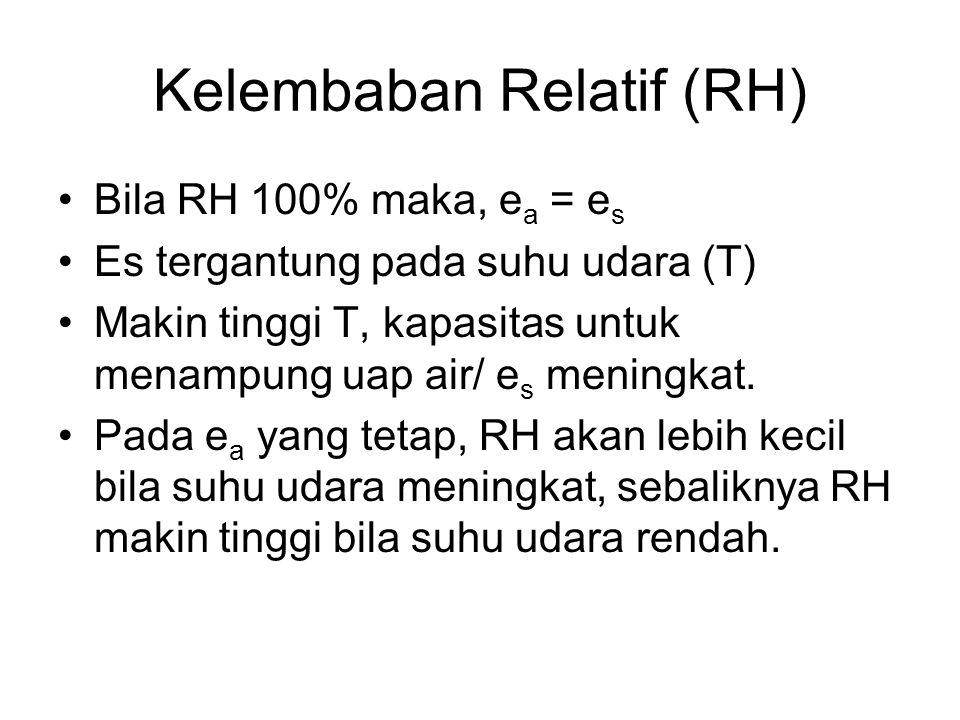 Kelembaban Relatif (RH)