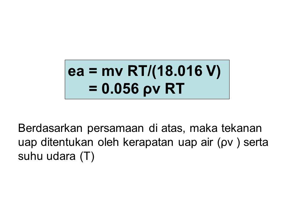 Berdasarkan persamaan di atas, maka tekanan uap ditentukan oleh kerapatan uap air (ρv ) serta suhu udara (T)