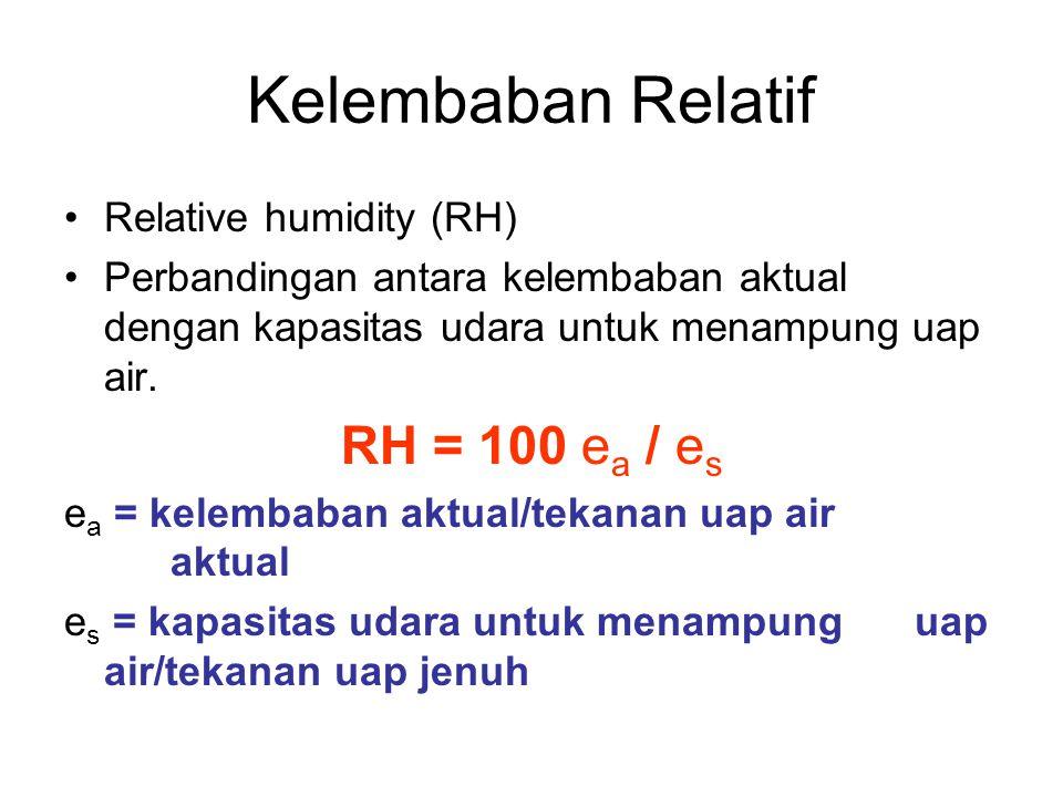 Kelembaban Relatif RH = 100 ea / es Relative humidity (RH)